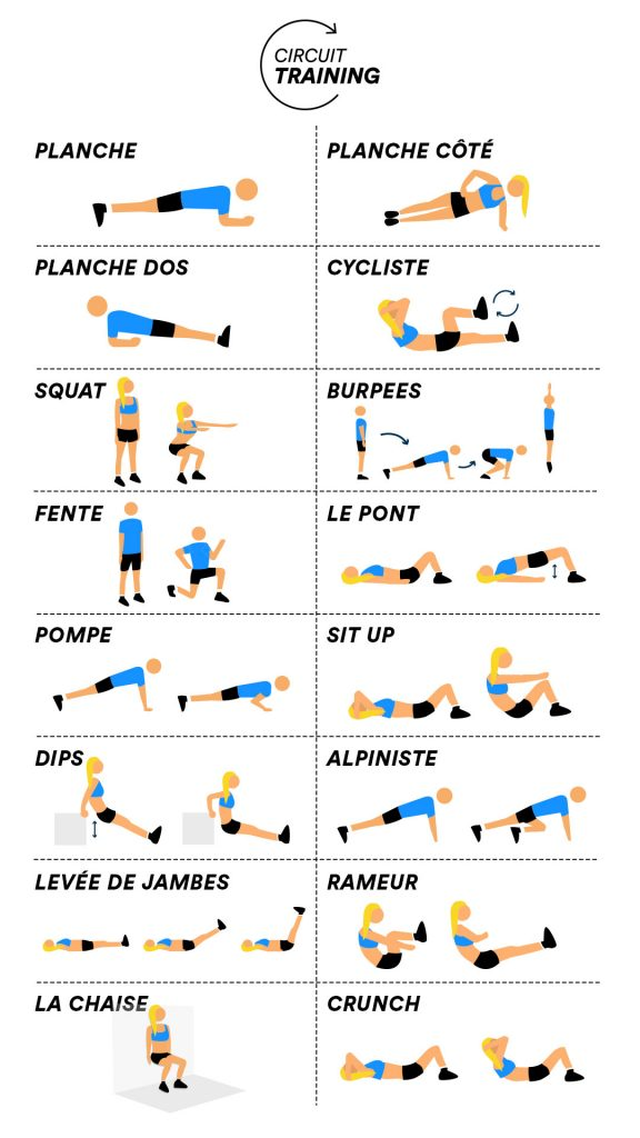 Les exercices phares d'un circuit training