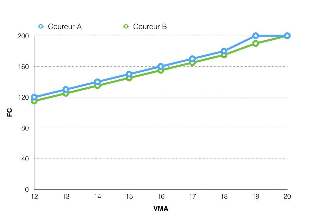 Tableau courbes VMA